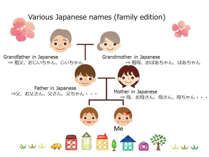 Study Japanese word : Various Japanese names (family edition)