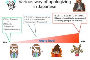 Studying Japanese: Various way of apologizing in Japanese