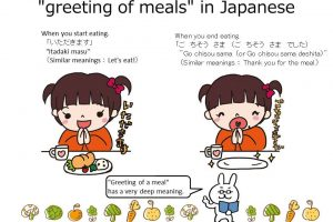 "[Studying Japanese: ""greeting of meals"" in Japanese]"